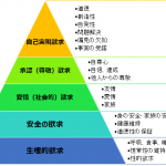 マズローの欲求階層説
